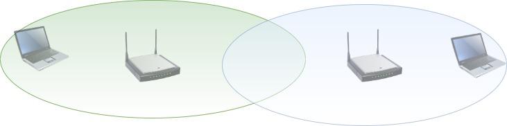 Router location diagram